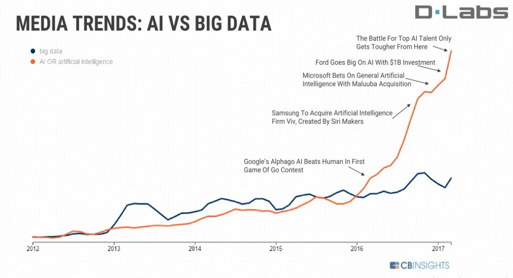 AI vs. Big Data trends