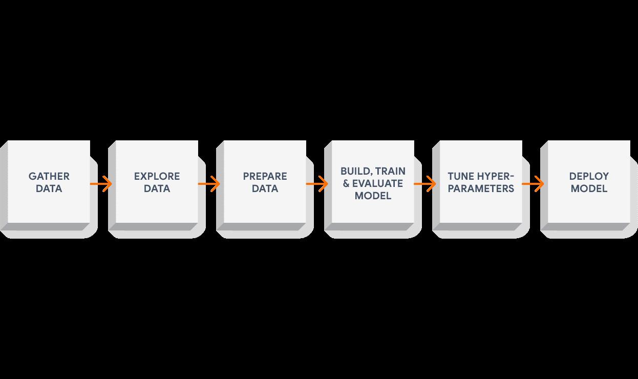 Image source - tensorflow.org