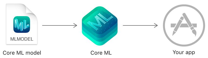 Source - AppleCoreML